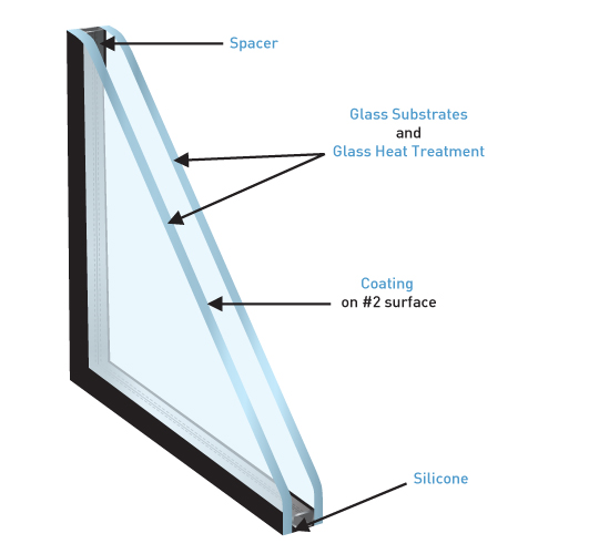 Blog area glass co home auto commercial friendly for High insulation windows